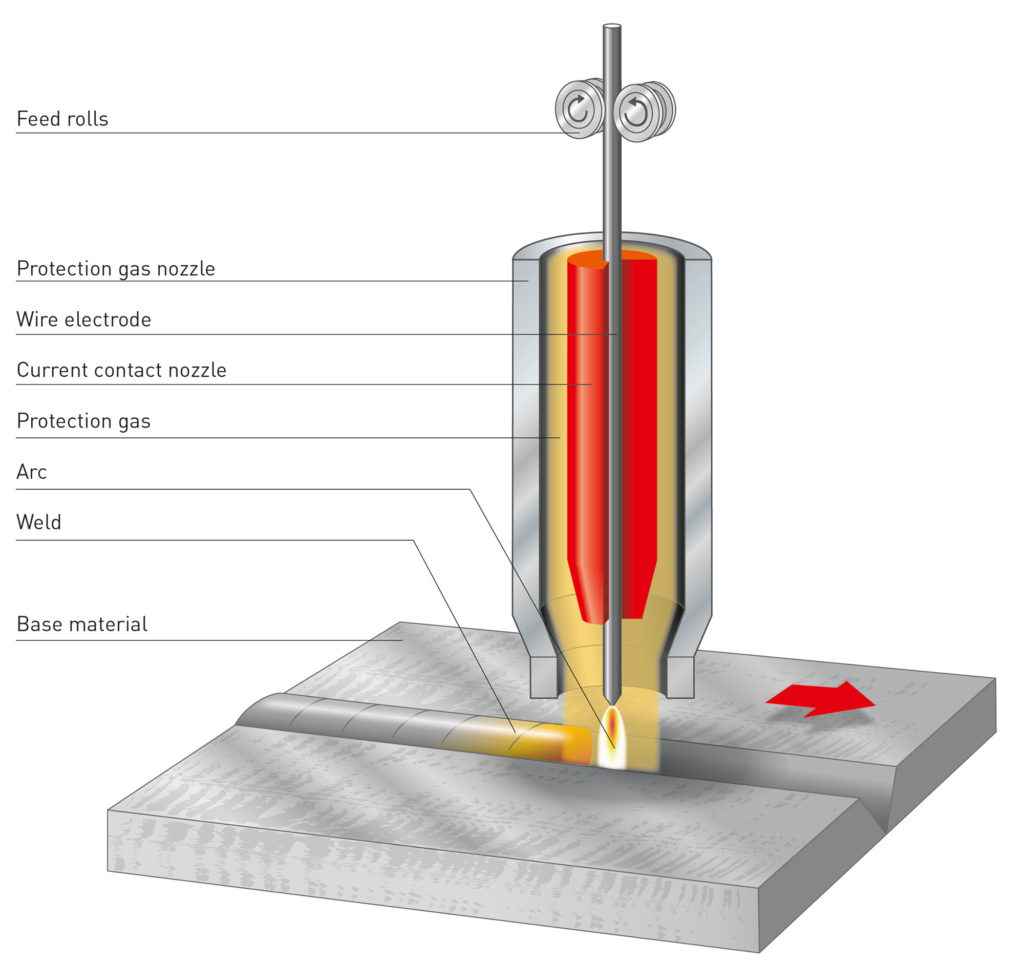 сварка в защитном газе с электродом