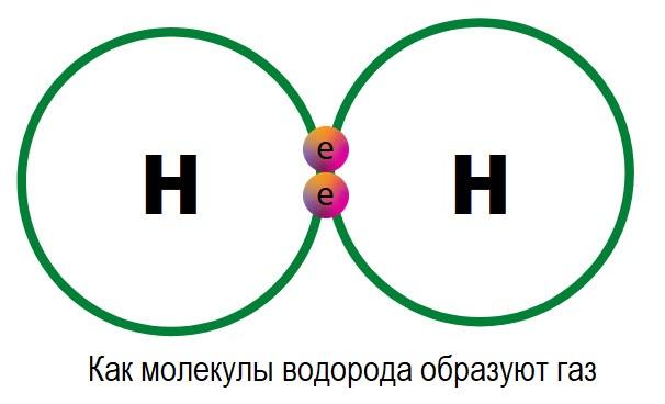 как водород соединяется в виде газа